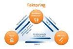 Faktoring Idea Bank SA